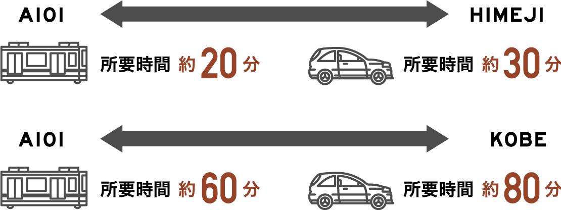 自然豊かな兵庫県相生市に住みながら都会で働く。